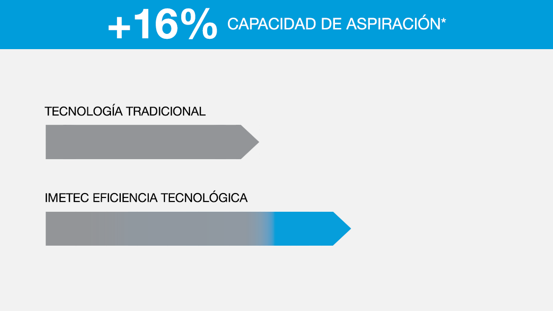 50% aspiration
